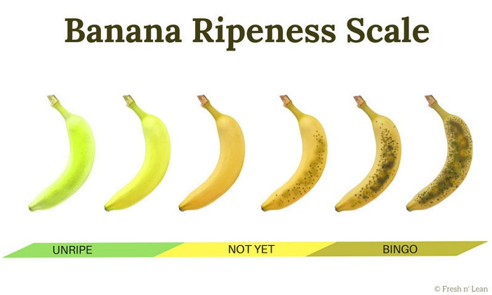 Nicecream banana ripeness scale